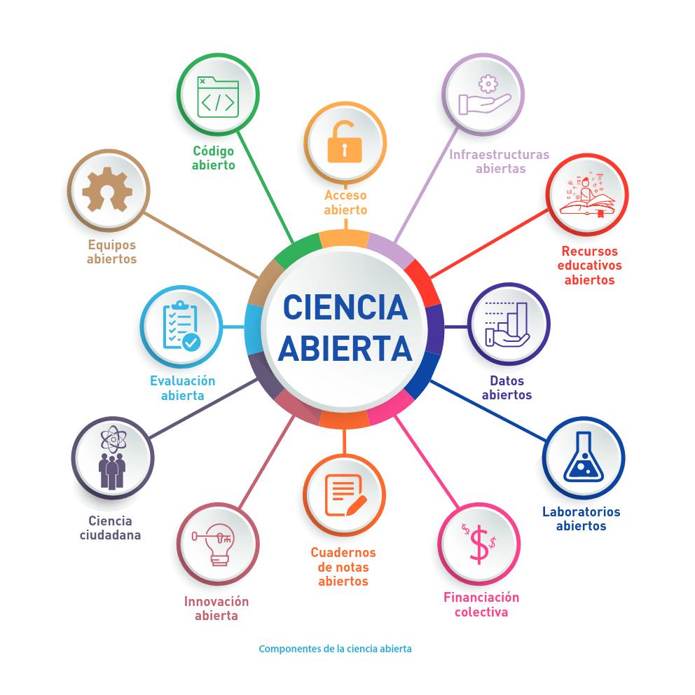 Componentes-de-la-Ciencia-Abierta-de-acuerdo-a-UNESCO-